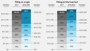 parison of tax brackets between 2017 and 2018 2025