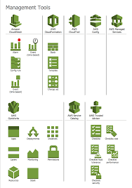 aws architecture diagrams solution conceptdraw com design elements aws management tools