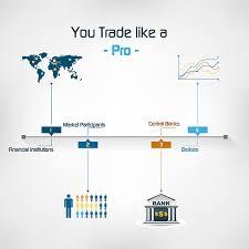 Forex Otc Market Live Forex Charts Fxcm Markets The