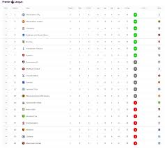View the latest premier league tables, form guides and season archives, on the official website of the premier league. Premier League Table After Gameweek 1