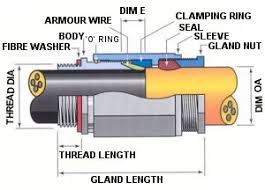 Alco Cable Gland Chart Wattmaster