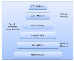 Types Of Memory Chart Memory Devices Tutorialspoint