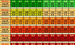 Hgb A1c Conversion Chart Interpretive Ac1 Levels Chart A1c Averages Chart For A1c