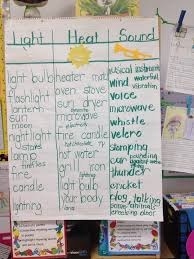 Sound Anchor Chart Force And Motion Light Heat Sound Lessons Tes Teach