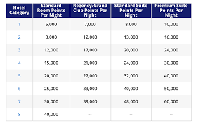 Hyatt Redeem Points Chart How To Redeem Points With The World Of Hyatt Program