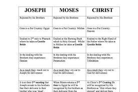 Charts Cornerstone Christian Fellowship