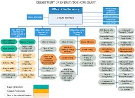 Doe Office Of Science Org Chart Doe Org Chart Looking Into The America Department Of Energy