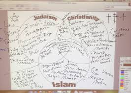 judaism essay islam christianity and judaism comparison essay  mrs walton s blog monotheism essay monotheism essay