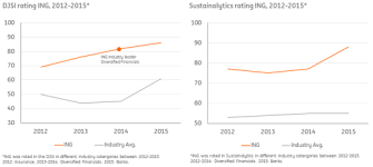 Sep 13, 2019 · dow jones sustainability indices review results 2019. Ing Rises In Dow Jones Sustainability Indices And Sustainalytics Rating Ing