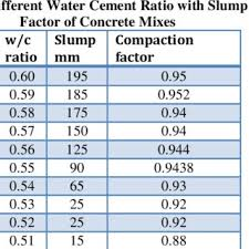 Cement Ratio Chart Graph Of W C Ratio V S Dry Density Of Concrete Download