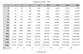 432 Hz Frequency Chart Healing Frequencies List
