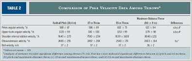 Baseball Mph Conversion Chart Study Proves Max Distance Long Toss Decreases Pitching Velocity