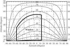 waldram diagram using uniform sky a review of calculating procedures on daylight factor based