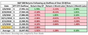 Dow Jones Nasdaq 100 S P 500 Forecast Etf Flows Hint At