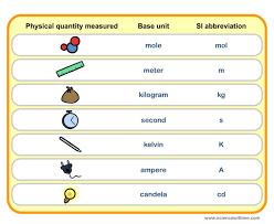 Units Of Measurements Easychem Com