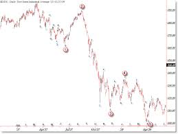 Amazing Similarities In Dow Jones 1937 And Today Afraid To