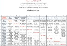 The Island Register Family Relationship Chart Pat Mcnees Telling Your Story