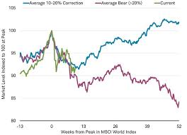 Msci World Stock Index Chart Why The Stock Market Correction May Soon Be Over In One