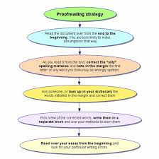 dyslexia proofreading a suggested strategy for proofreading