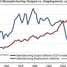 Manufacturing Output Us Real Manufacturing Output Versus Employment 1947 2014