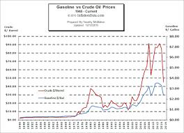 35 Credible Global Milk Price Chart