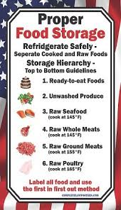 Food Storage Order Chart Proper Food Storage Poster