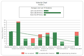 What Is Velocity Chart In Scrum Cost Metrics Pearls Of Wisdom