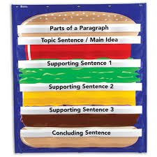What Is Pocket Chart Hamburger Sequencing Pocket Chart