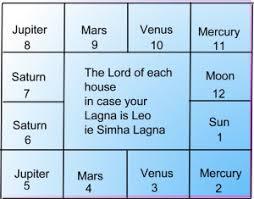 How To Read Navamsa Chart In Telugu How To Read Your Horoscope Without The Help Of An Astrologer