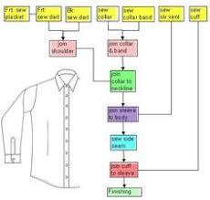 Fashion Flow Chart 16 Best Flowcharts Textiles Dt Images Process Flow Chart