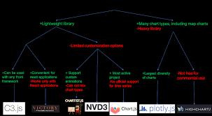React Js Gantt Chart Then Charting Libraries Gungoz Q Eye