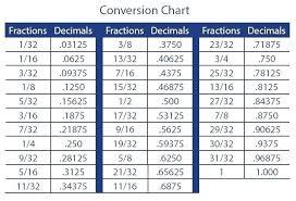 Ruler Measurement Chart Invisurf Info