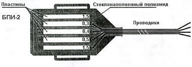 Блок платин индикаторов скорости коррозии БПИ  К каждой из пластин подсоединен контрольный проводник Корпус блока обеспечивающий контакт рабочей