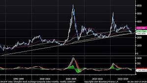 Shcomp Chart Shcomp Index Shanghai Stock Exc 2019 01 06 17 54 54