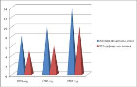 Дипломная работа Роль фельдшера в профилактике анемий у детей  Из данного материала наглядно видно что число заболеваемости анемиями у детей младшего и среднего школьного возраста с каждым годом растет