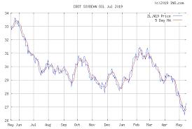 Soybean Oil Chart Soybean Oil Jul 2019 Cbot Zl N19 Future Chart Quotes