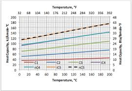 Variation Of Ideal Gas Heat Capacity Ratio With Temperature