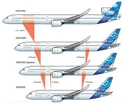 Boeing Aircraft Size Chart 25 Right Airbus Aircraft Comparison