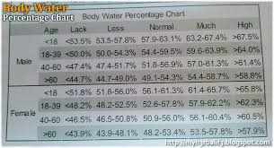 Fat Water Muscle Percentage Chart Adiehas Weight Loss Journey Body Fat Water And Muscle Chart