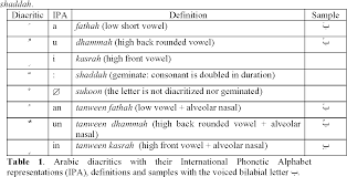 The arabic alphabet originated from aramaic, and although arabic inscriptions appear most though early lessons may utilize phonetic spellings to help you learn arabic vocabulary, to truly be able to communicate in the language, including reading. Table 1 From Statistical Methods For Automatic Diacritization Of Arabic Text Semantic Scholar