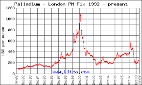 Palladium As An Investment Worth Considering North