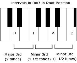 Minor 7th Chord On Piano
