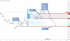 Audusd Chart Tradingview Page 31 Aud Usd Chart Aud Usd Rate Tradingview