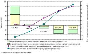 Кредитная и инвестиционная политика коммерческого банка Дипломная  Кредитная и инвестиционная политика коммерческого банка Дипломная работа Привет Студент