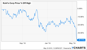 Kohls Is A Winning Retailer Trading At A Losing Valuation