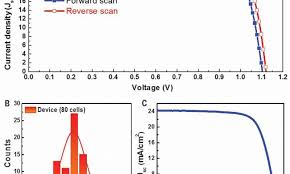 Perovskite Solar Cell Efficiency Chart Researchers Hit New World Efficiency Record With Perovskite