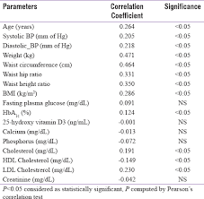 Lipid Profile Normal Values Chart India Uric Acid And Its Correlation With Various Metabolic