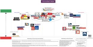 News Organizations Chart Pin By Mr Fanboy 24601 On All About News Media Bias Cnn