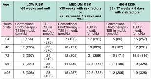 Jaundice Levels In Babies Chart Neonatal Jaundice Bilirubin