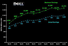 If Only Dell Had Listened To The Numbers Seeking Alpha